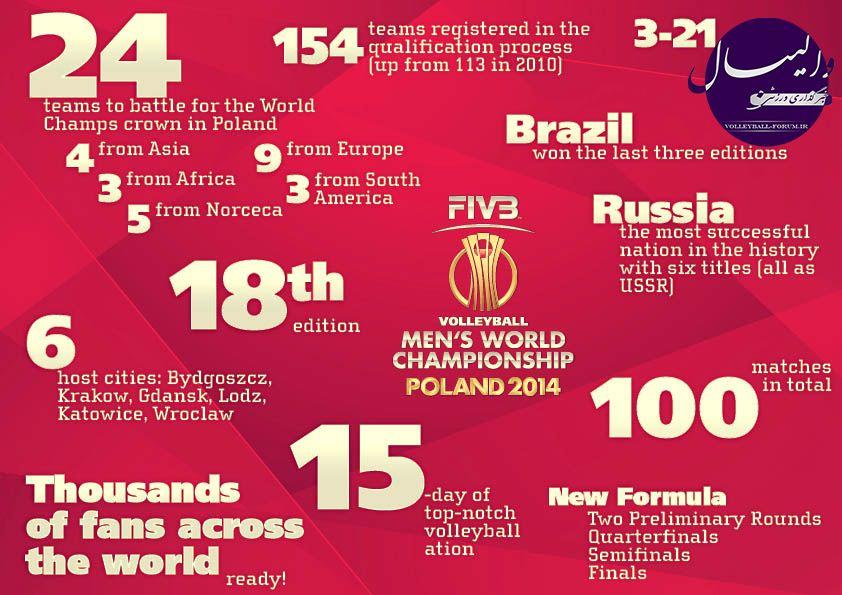 فرمول جدید مسابقات والیبال جام جهانی 2104 لهستان اعلام شد